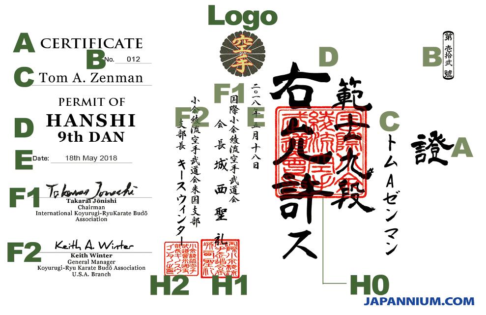 Custom items